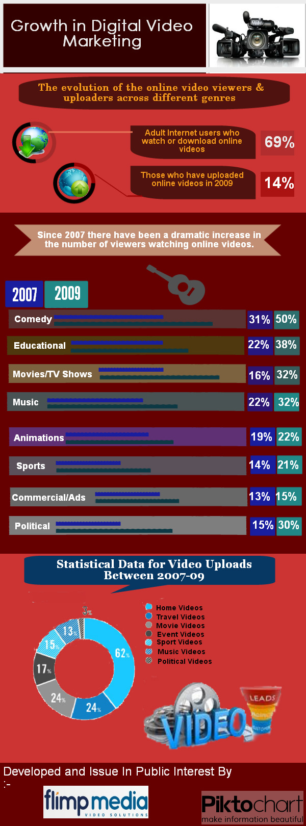 Growth In Digital Video Marketing