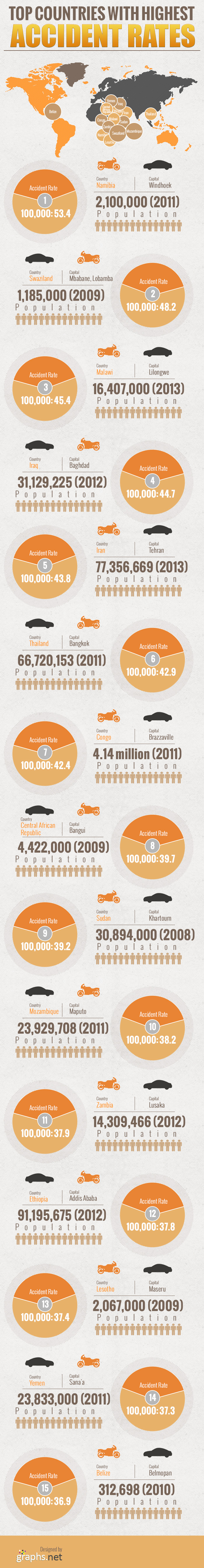Highest Accidents Rates Country Wise