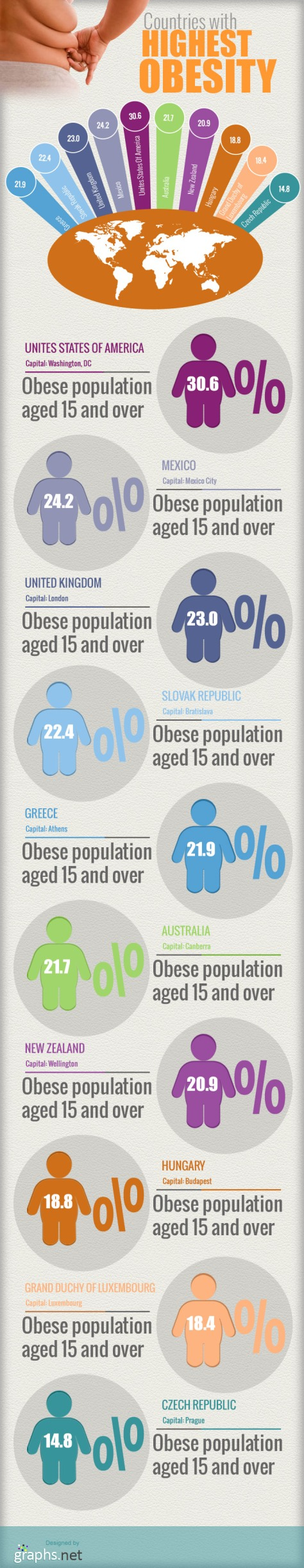 Highest Obesity Countries