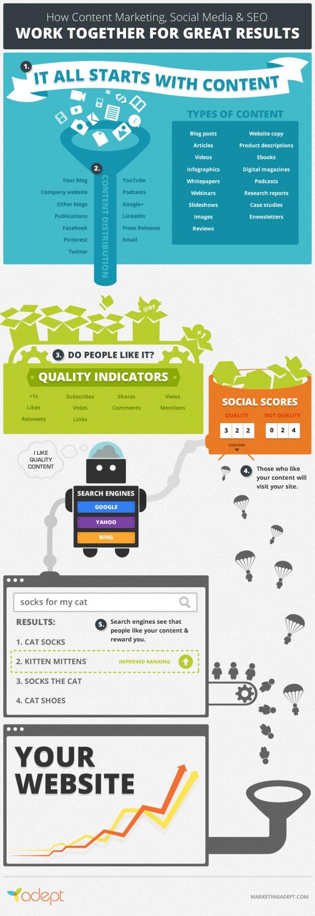 How Content Marketing Social Media Killer Seo
