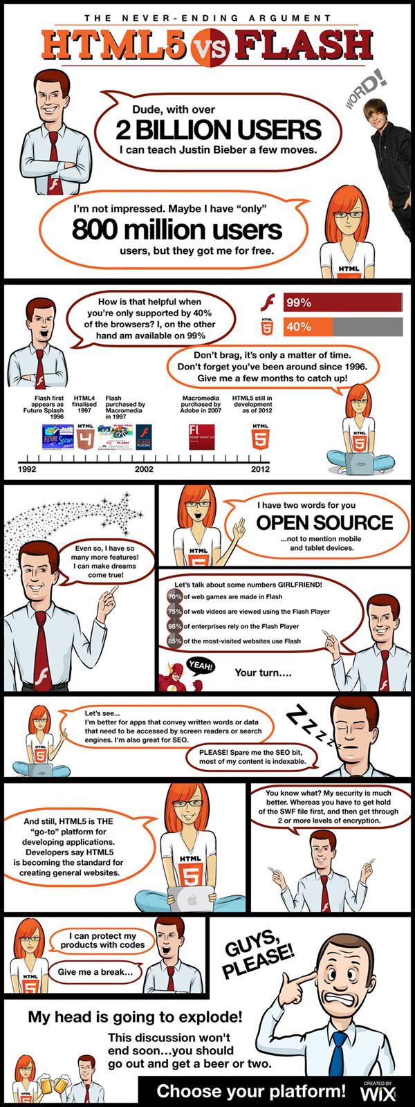 HTML5 VS Flash