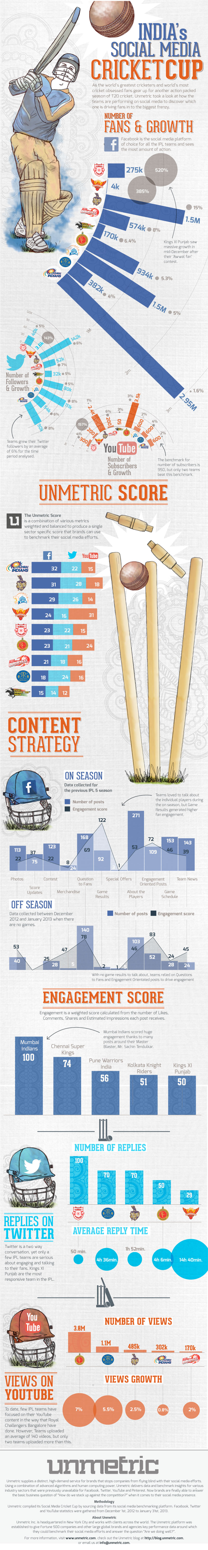 Indias Social Media Cricket Cup