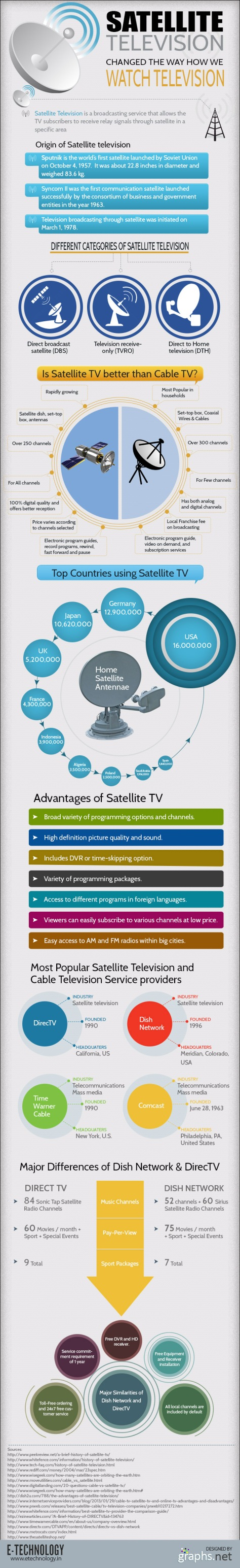 Is Satellite TV Better Than Cable TV