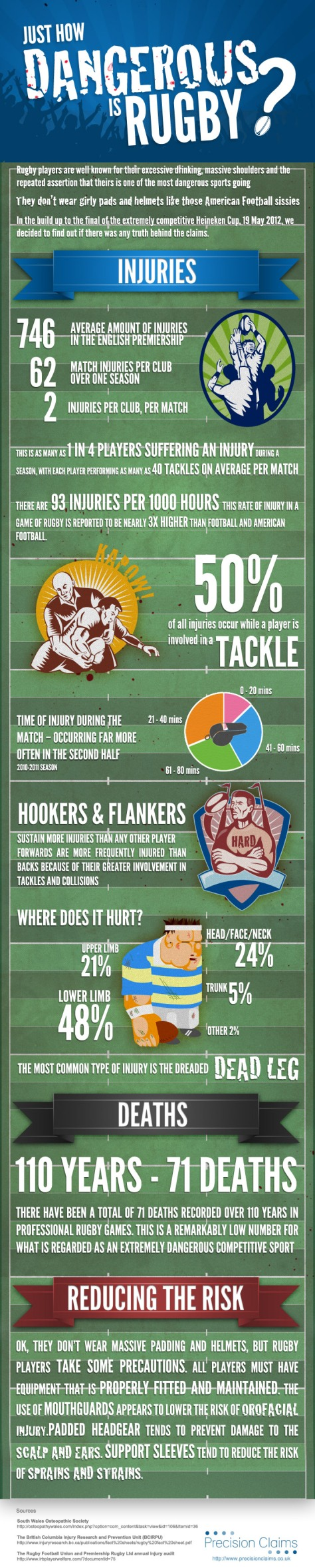 Just How Dangerous Is Rugby