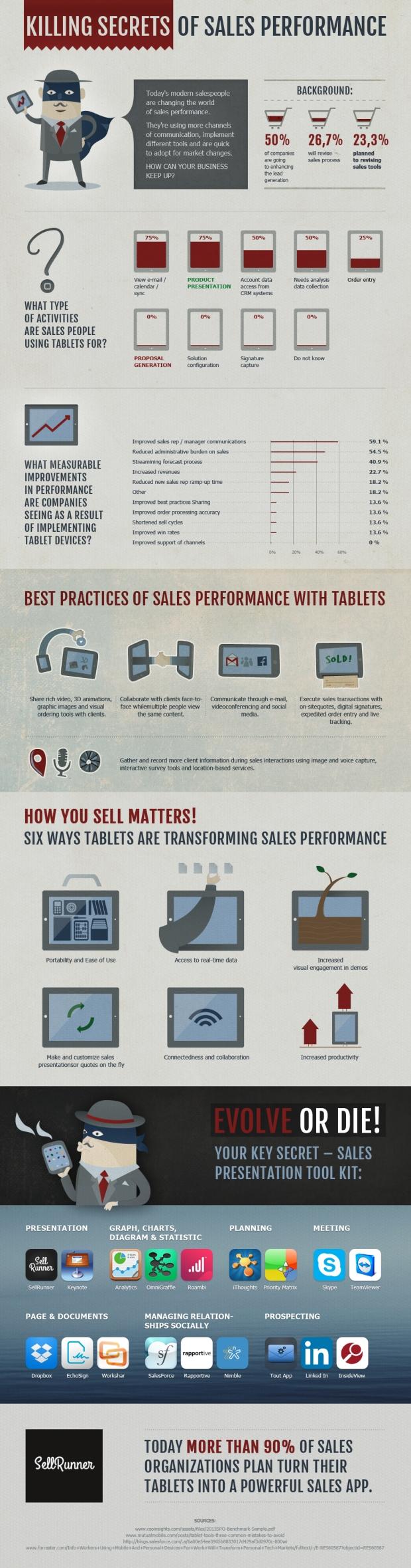 Killing Secret Of Sales Performance