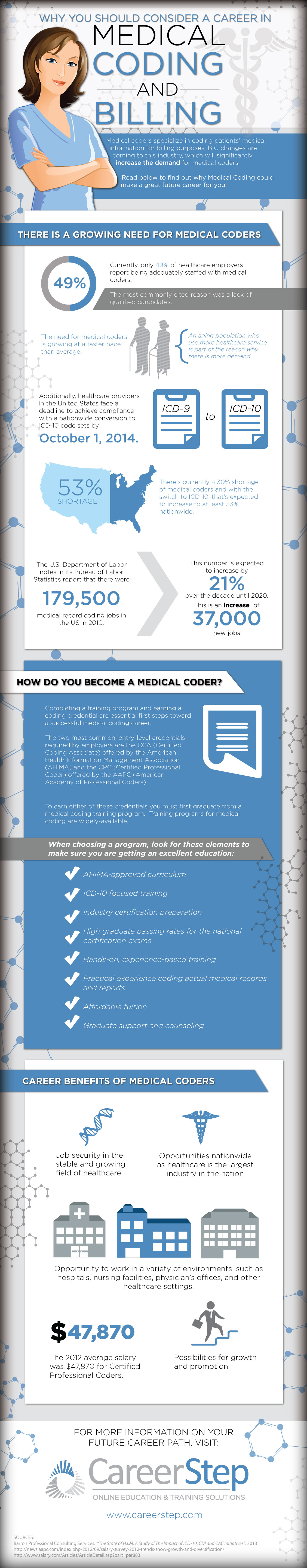 medical billing and coding paper A look at how medical billing and coding (mb&c) professionals interact with healthcare providers, patients, and insurance payers.