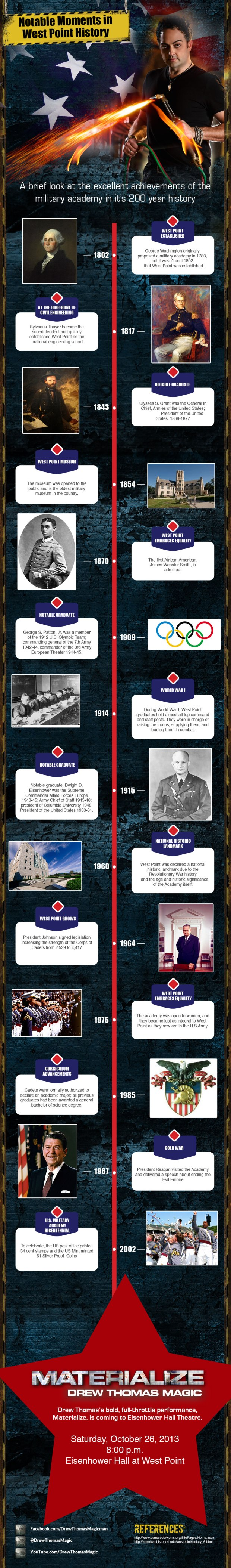 Notable Moments In West Point History