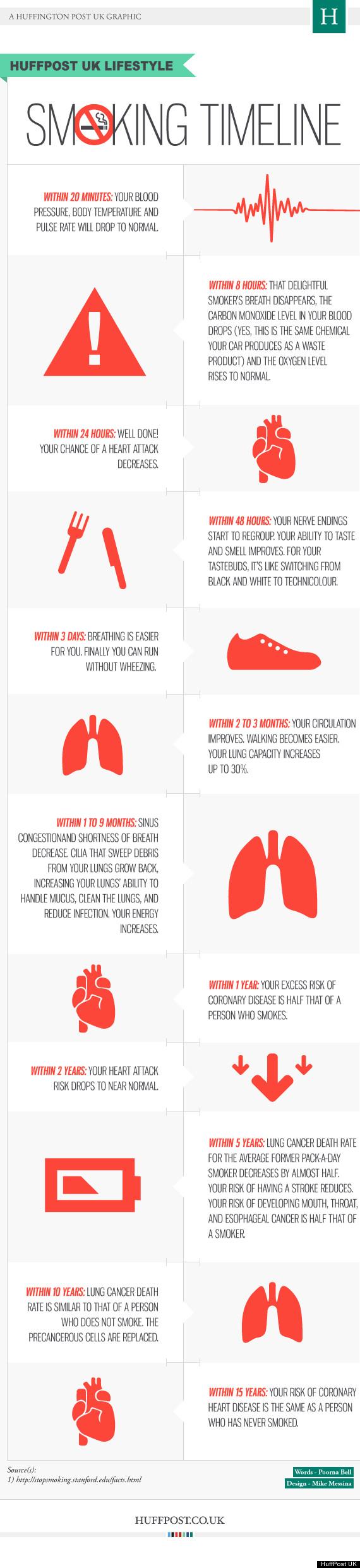 Smoking Timeline