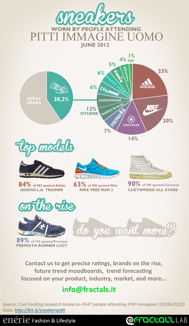 Sneakers Worn By People Attending Pittimagineuomo