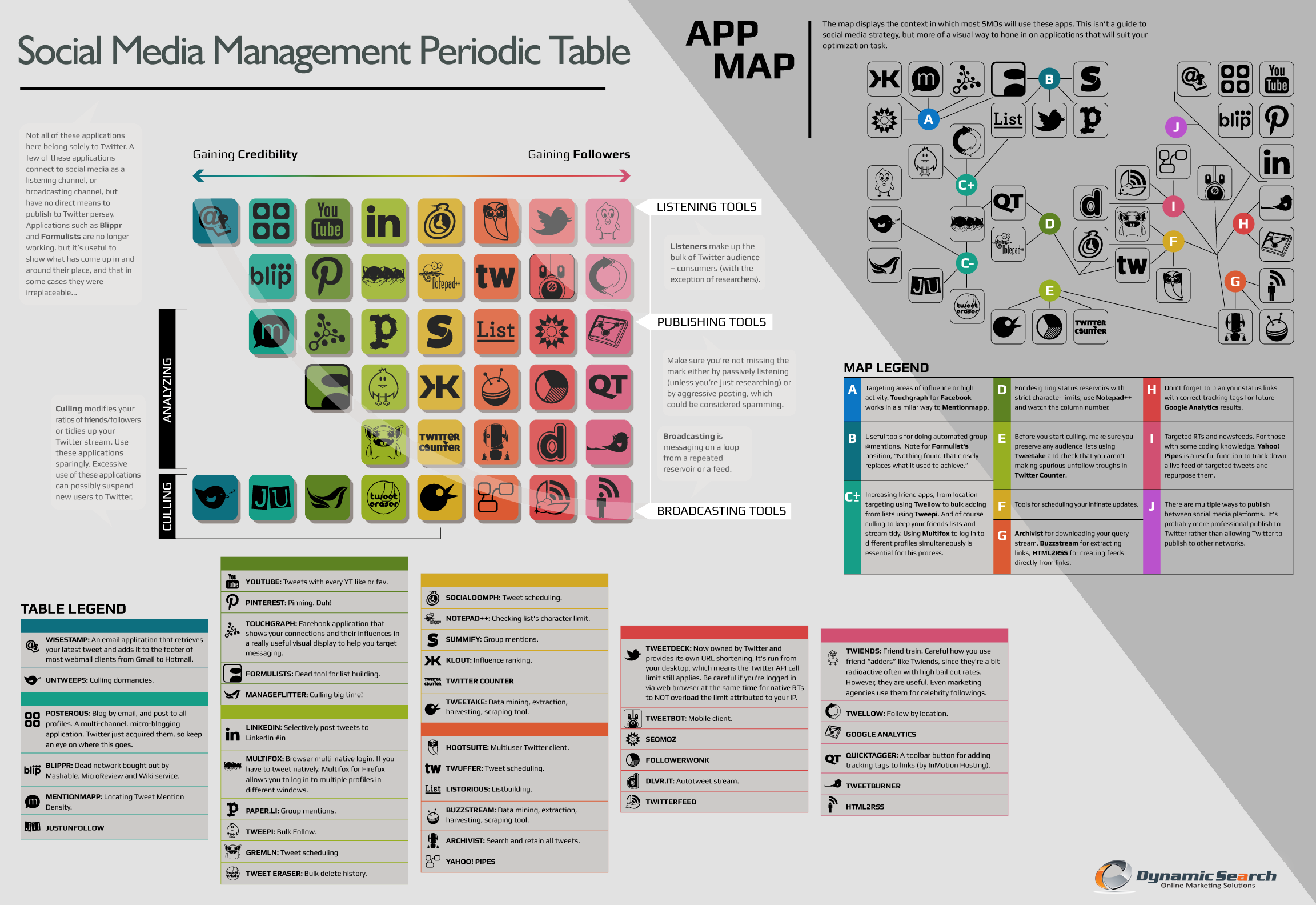 Social Media Management Periodic Table [INFOGRAPHIC