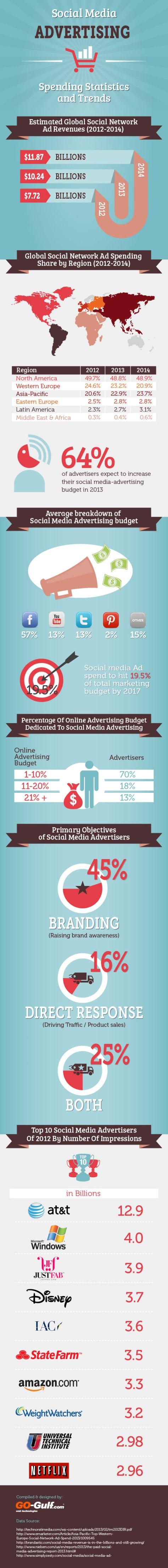 Social Media Advertising Spending Statistics And Trends