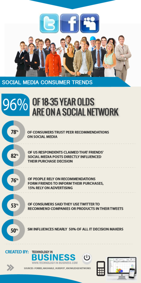 Social Media Consumer Trends