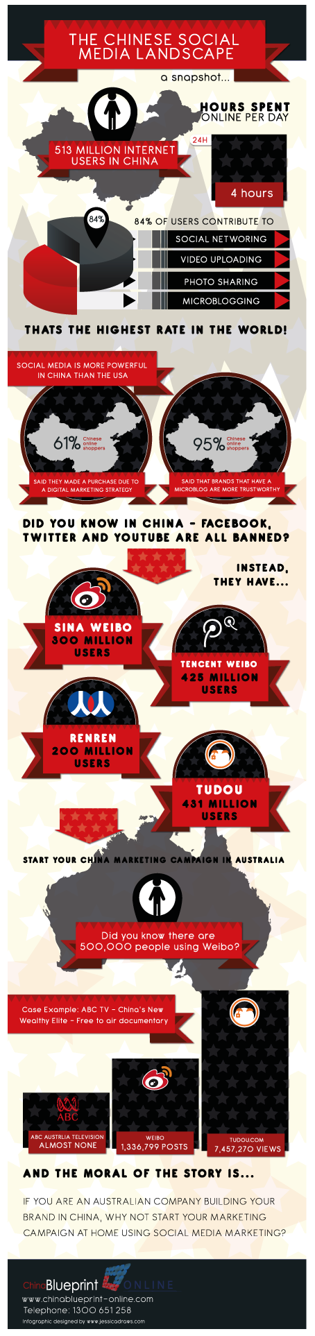 The Chinese Social Media Landscape