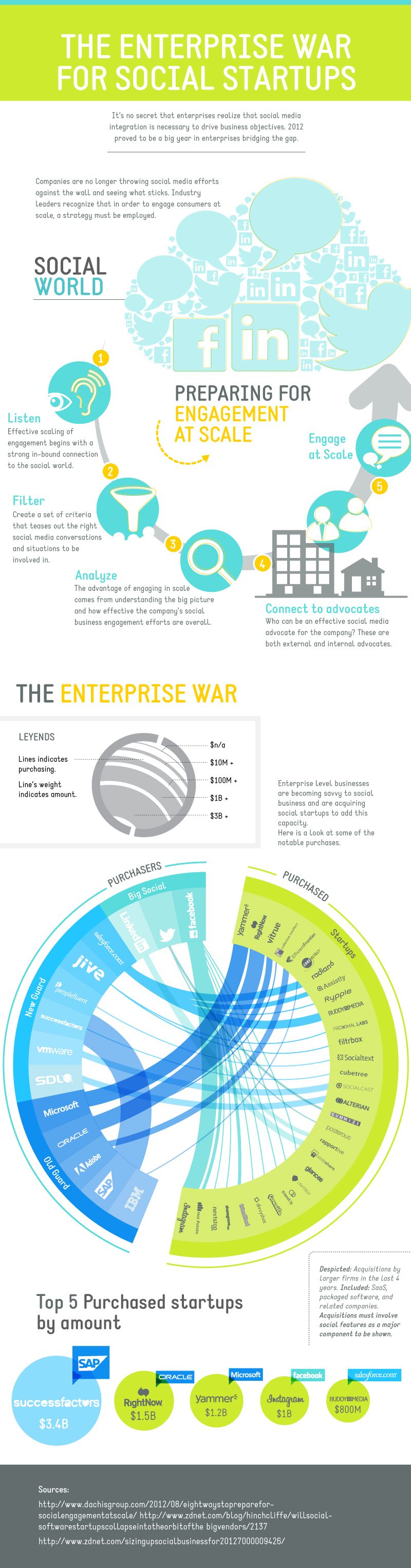 the Enterprise War For Social Startups