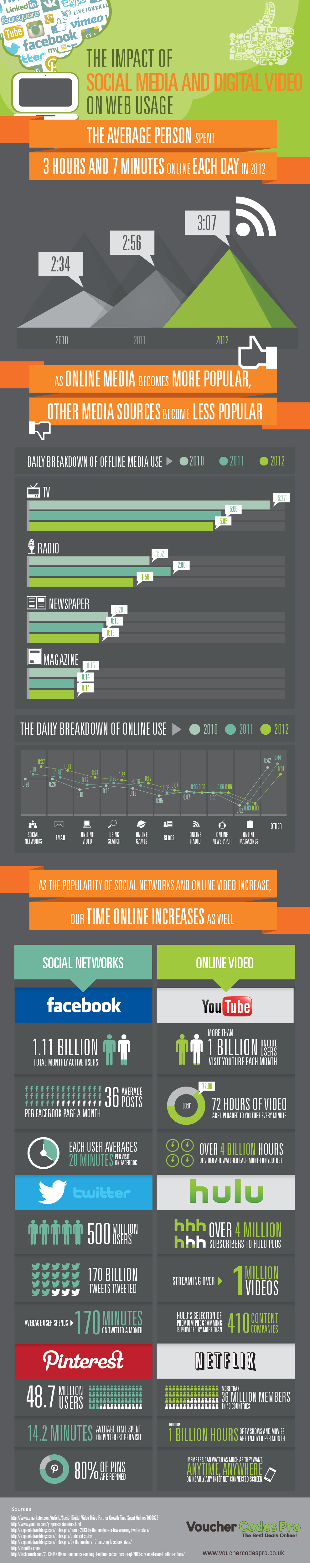 The Impact Of Social Media And digital video On Web Usage