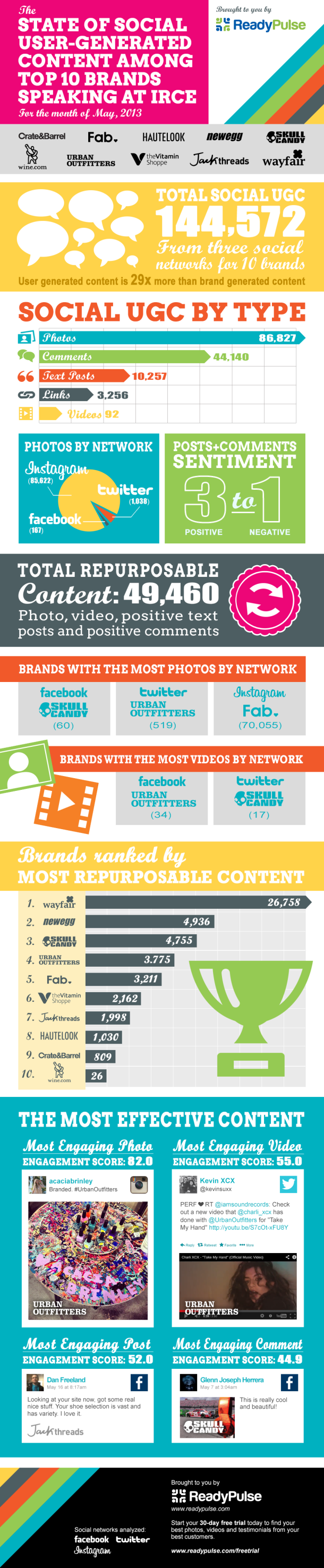 The State Of Social User generated Content Among