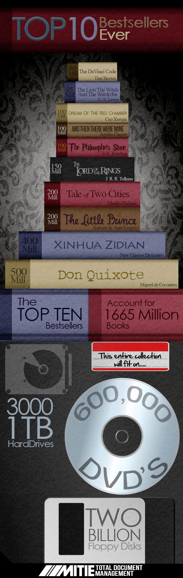the-top-ten-bestsellers-ever_524014cd7930c