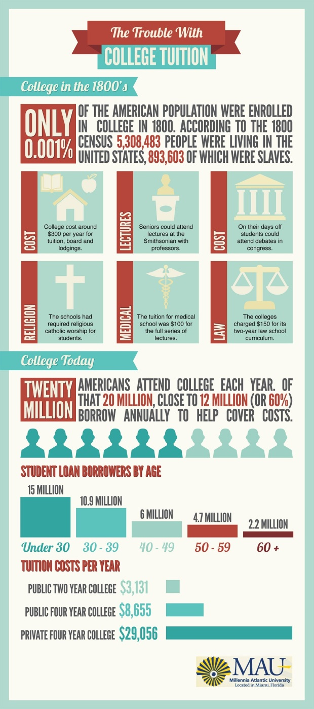 The Trouble With college Tuition