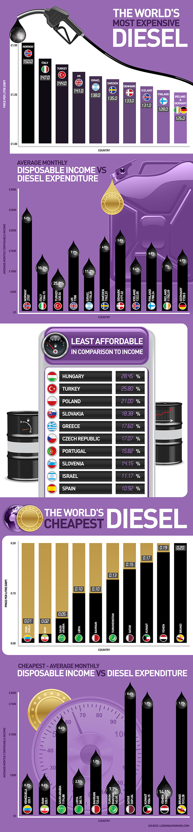 The Worlds Cheapest And Most Expensive Diesel