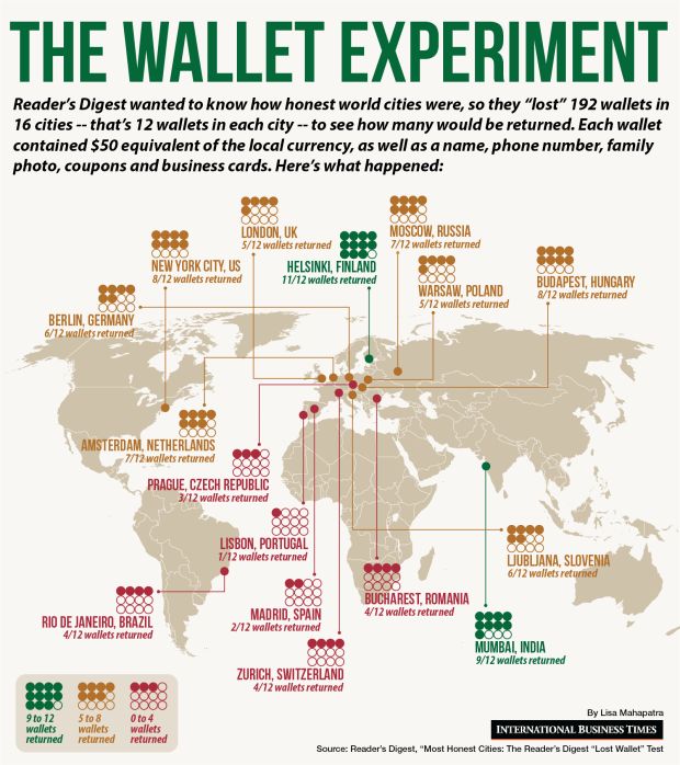 The Lost Wallet Experiment