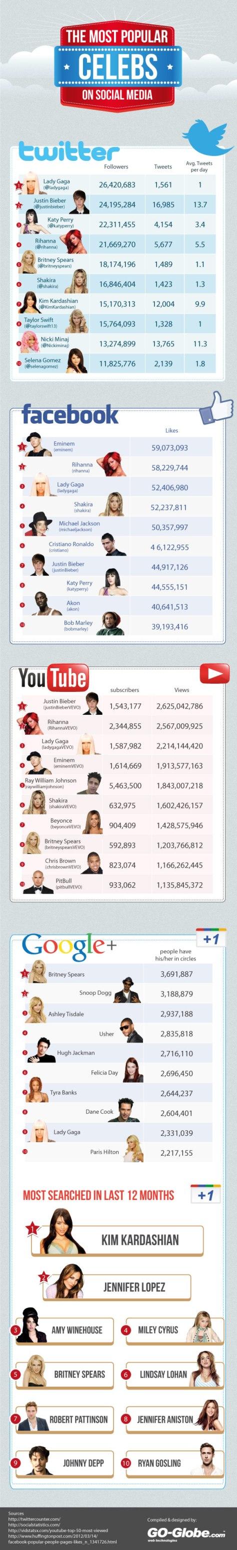 The Most Popular Celebs on Social Media