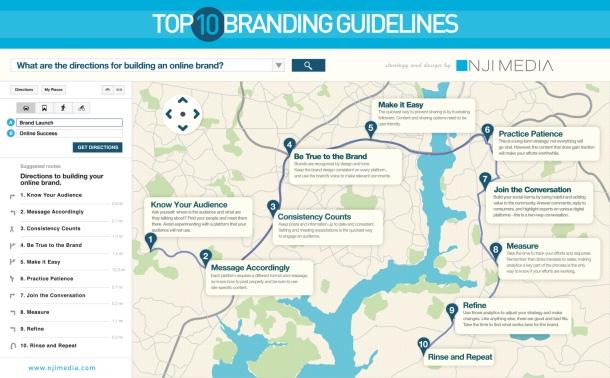 Top 10 Branding Guide Lines