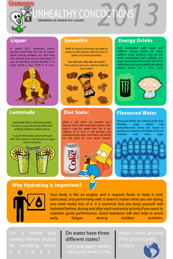 why energy drinks are unhealthy essay The truth about energy drinks energy drink manufacturers choose whether to label their products as a beverage or liquid dietary supplement.