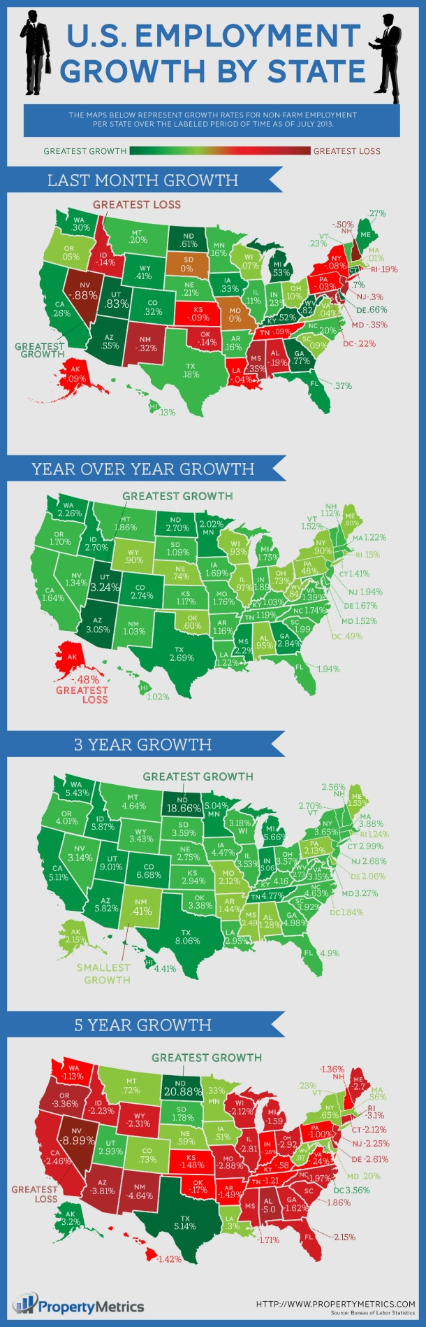 US Job Growth By State