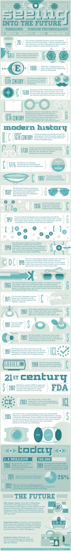Vision Correction Timeline