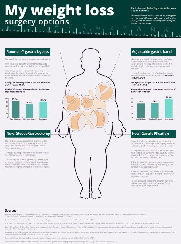 Weightless Surgery Options