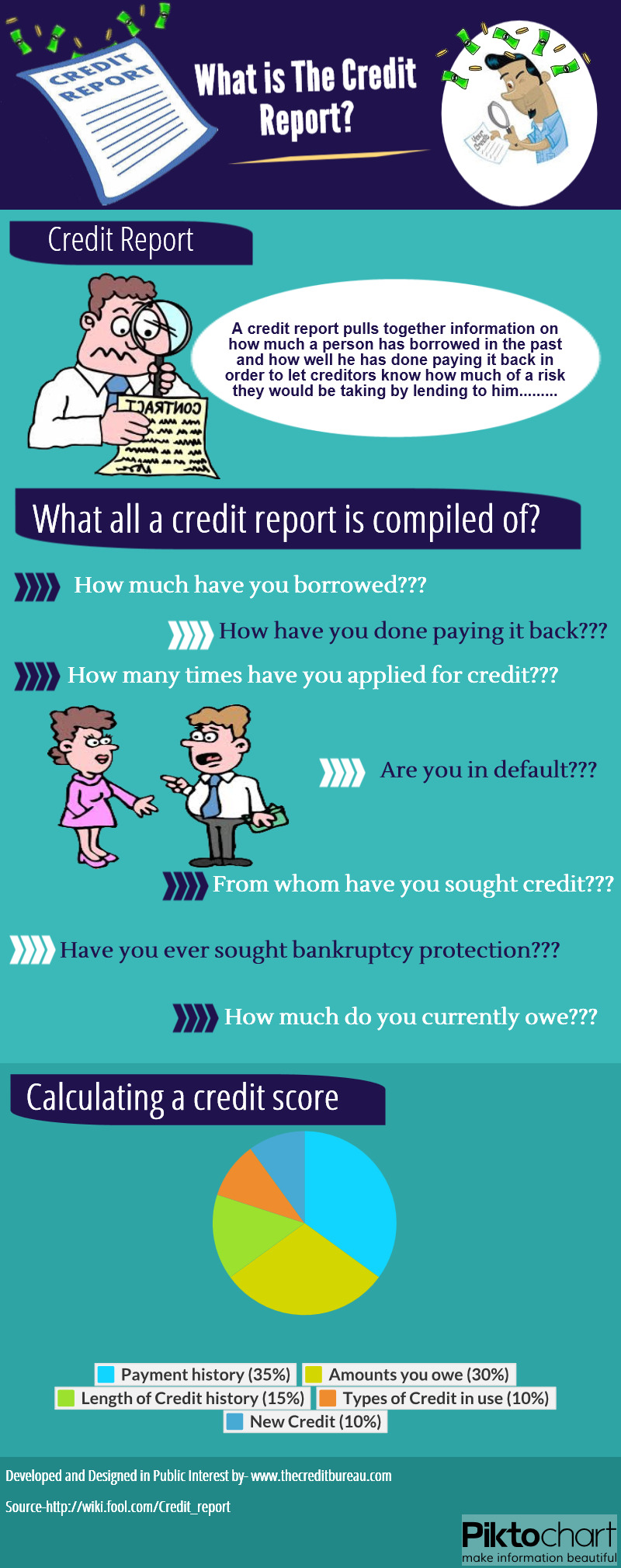 What Is The Credit Report