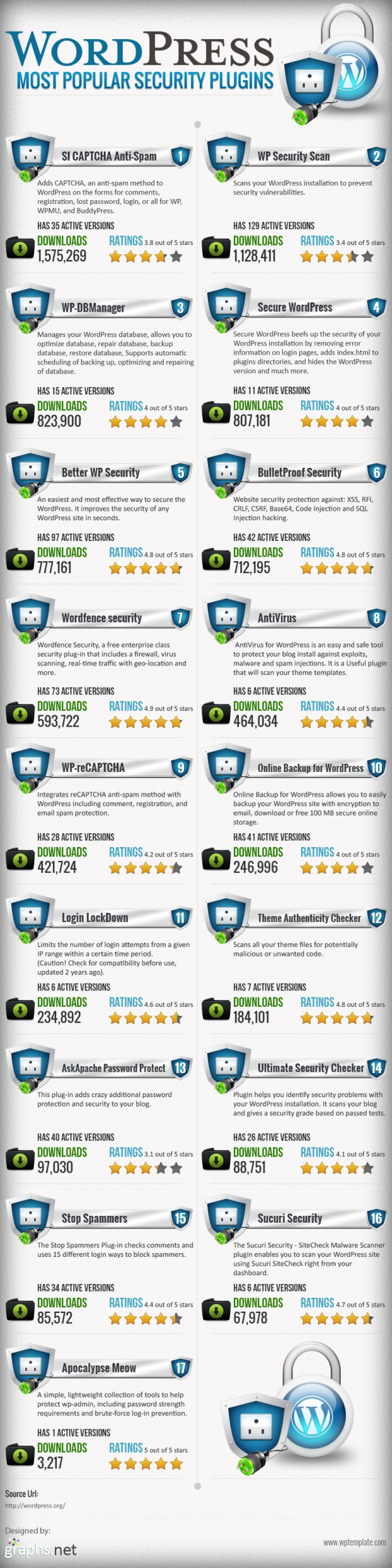 Wordpress Popular Security Plugins