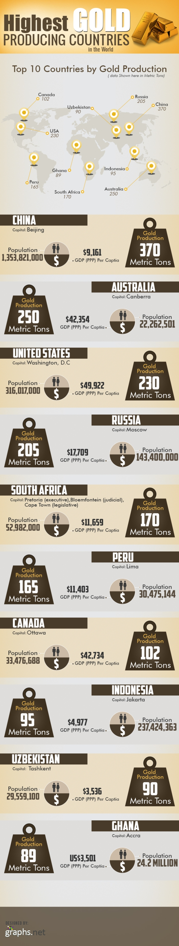 Worlds Gold Producing Countries