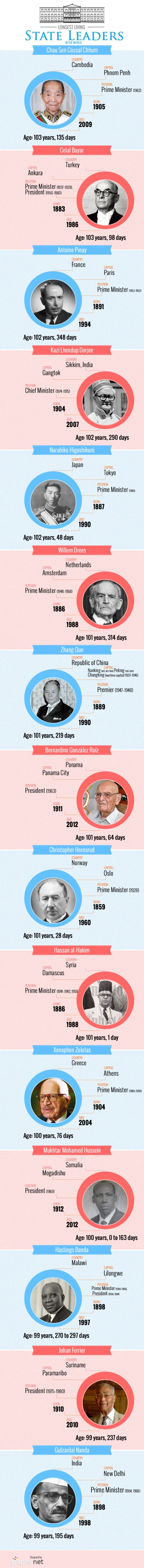 World Longest Living State Leaders