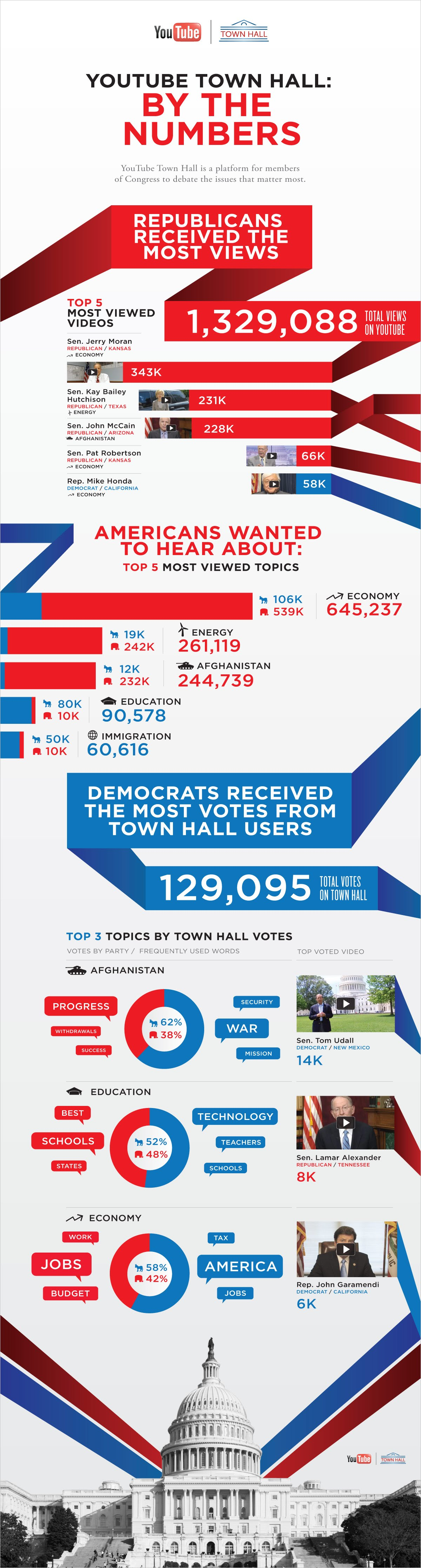 youtube-townhall--by-the-numbers_5248b5beb2006