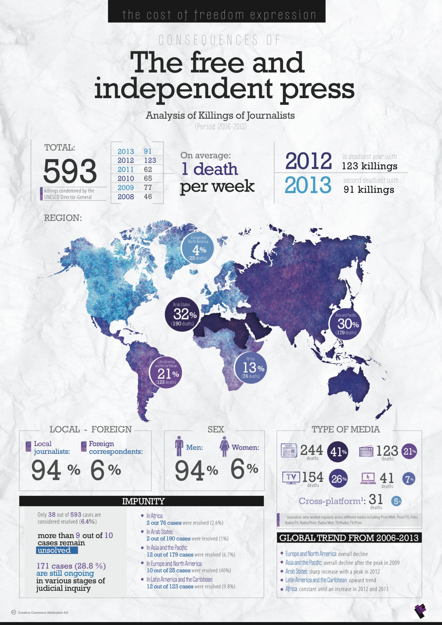 The Cost of Freedom of Expression