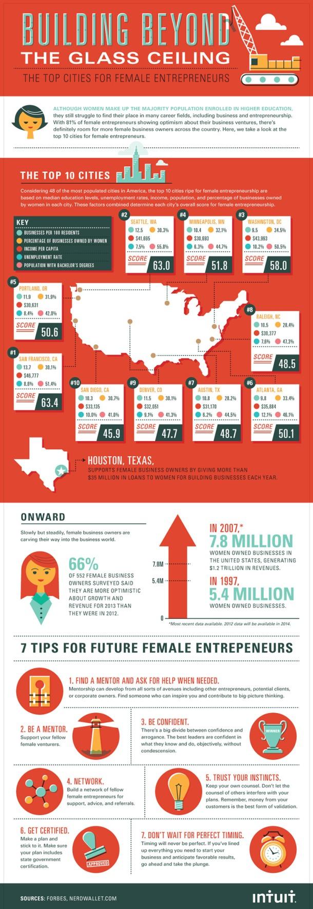 Top US cities for women entrepreneurs
