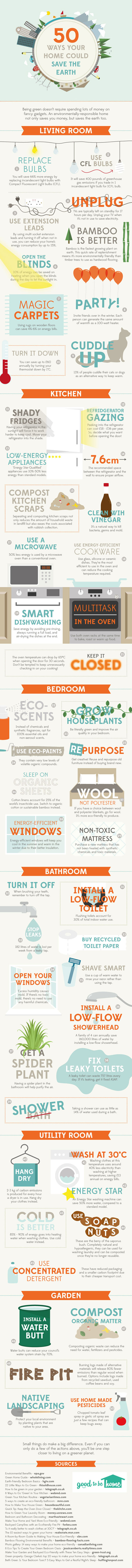 50 ways your home could save the earth