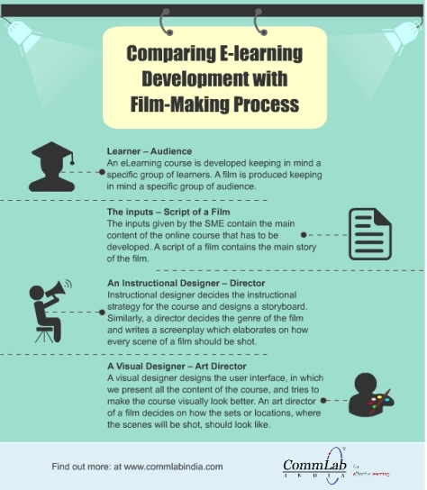 Comparing E-learning Development with Film Making Process
