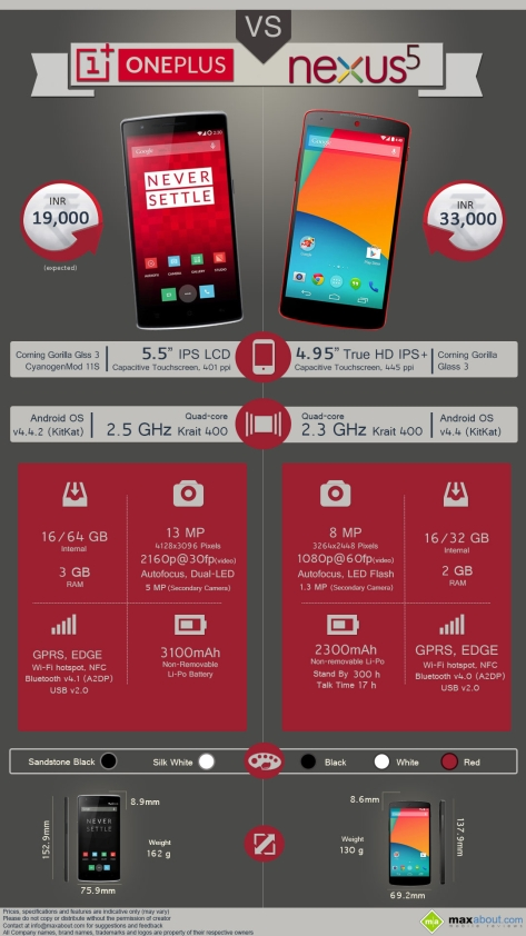 Oneplus one vs Google nexus 5 infographic