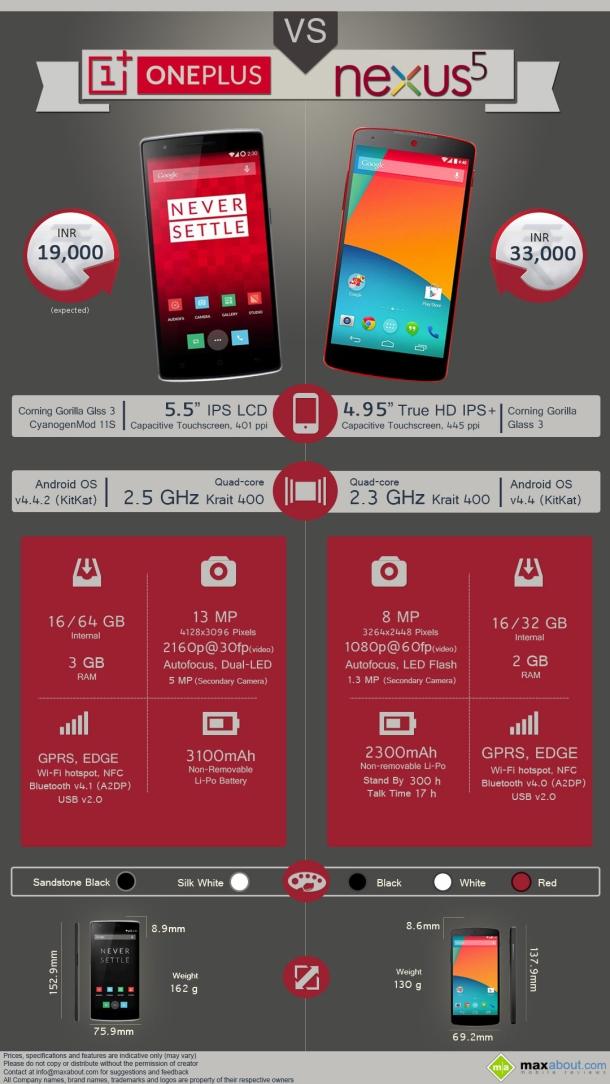 Oneplus one vs Google nexus 5 infographic
