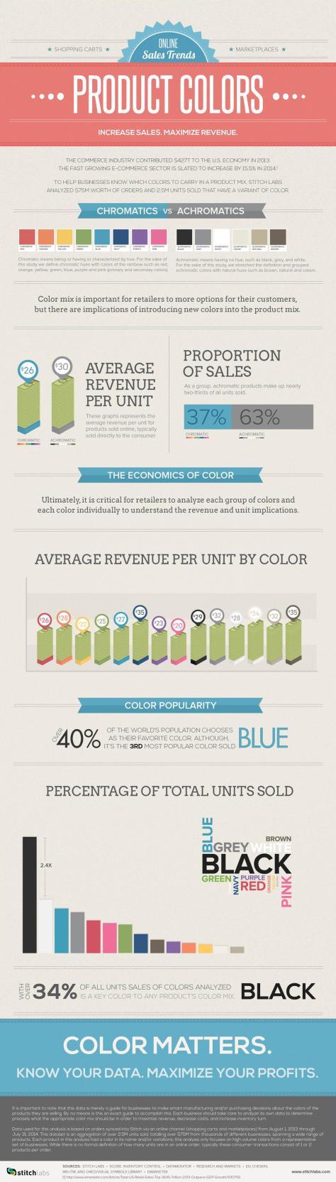 How colors affect online sales