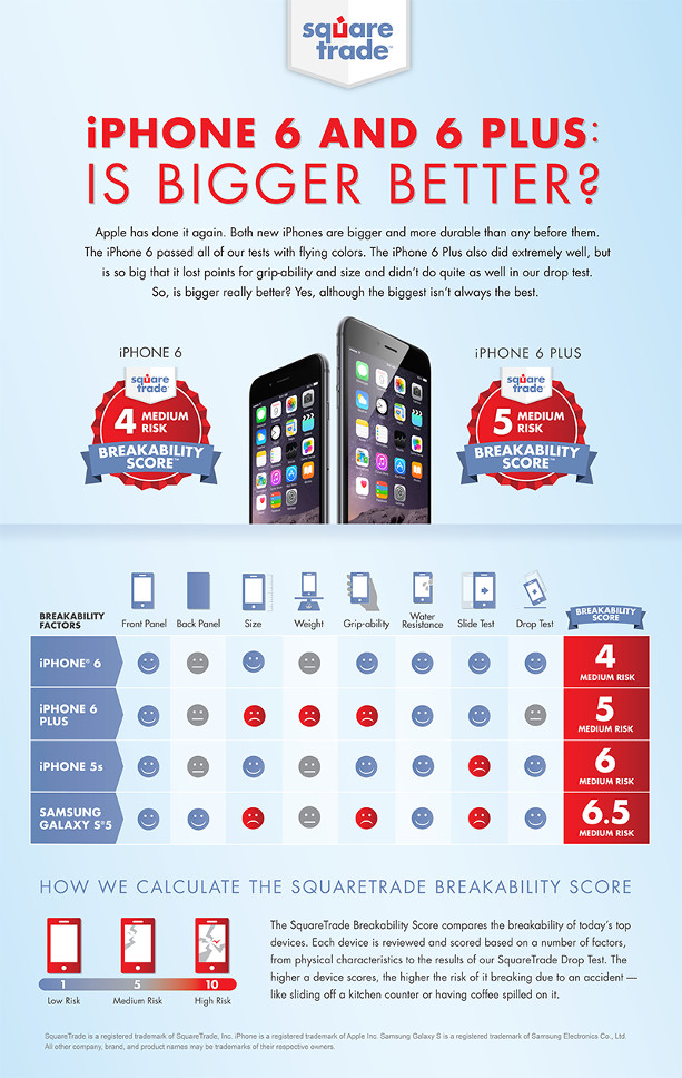 iPhone6 vs iPhone 6 Plus: Is bigger better?