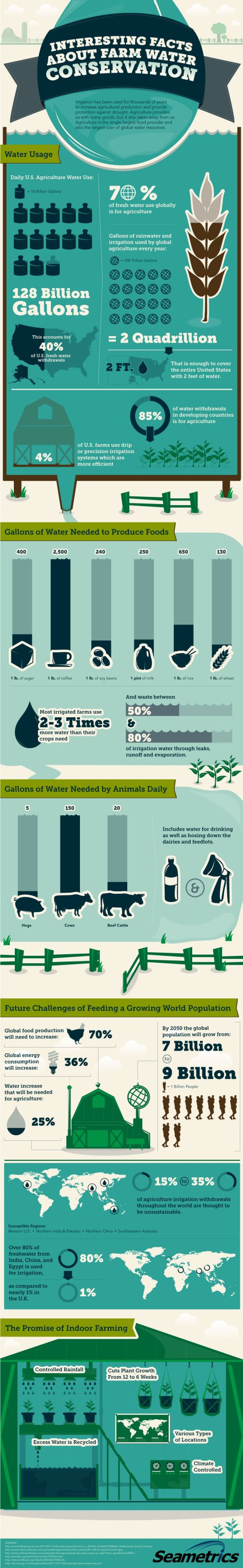 Surprising facts about global agricultural water use