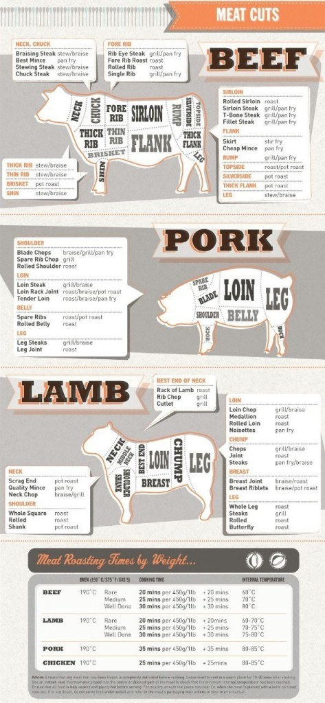 A Guide to meat cuts