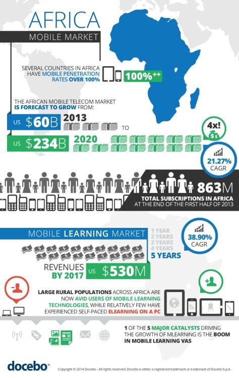 Africa mobile market