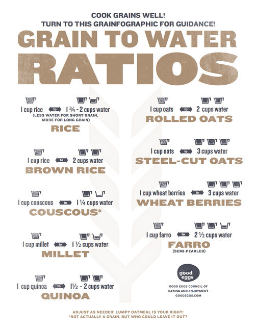 Guide to cook your grains perfectly