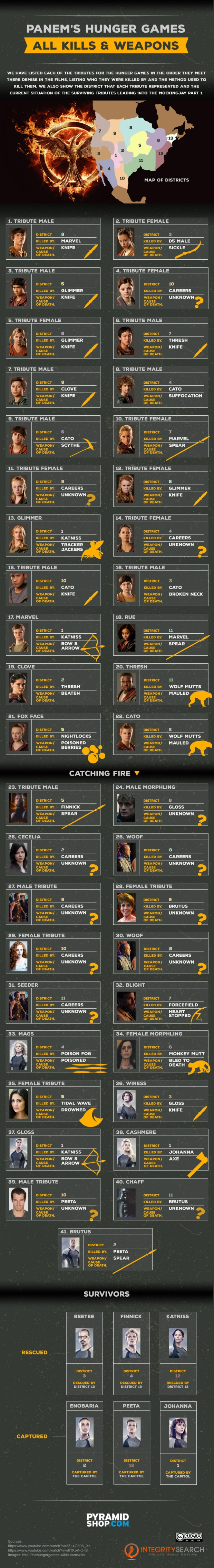 Hunger Games All Kills and Weapons Used
