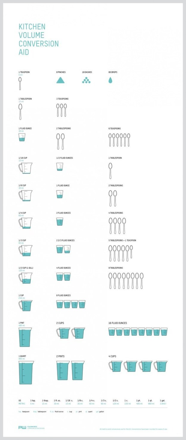 Kitchen volume conversions aid