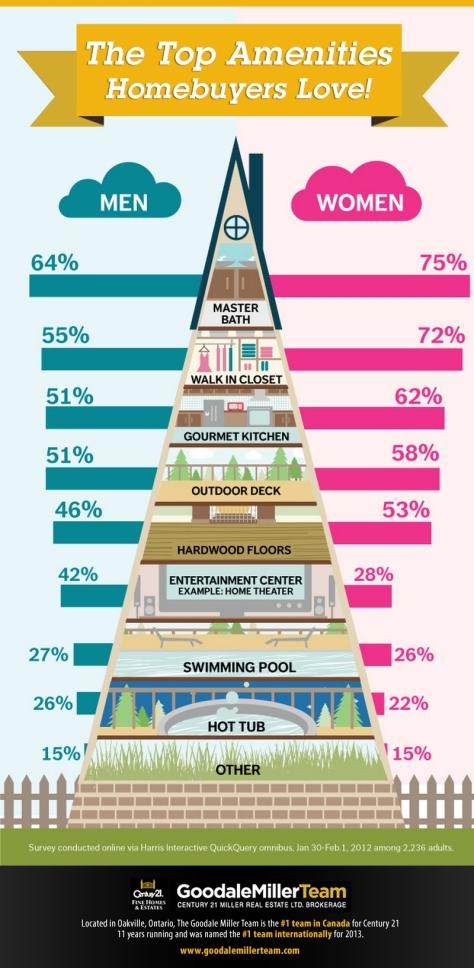 The Top Amenities Homebuyers Love
